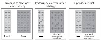 Protons Neutrons And Electrons Chapter 4 The Periodic