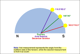 Solar Noon Chart Sunrise Solar Noon And Sunset Calculator By Ahmed Amin