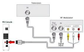 wii nintendo hookup diagrams this device accepts the wii cable and outputs to your tv on channel 3 or 4