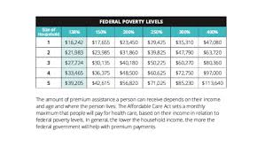 Prototypical Covered California Income Chart Covered
