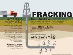 Hsi Stem 2015 Summer Institute Geology Fracking Resources