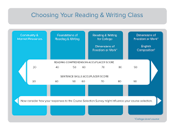 choose reading writing community college of vermont interpret your accuplacer and survey assessments