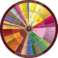 Fragrance Wheel Perfume Classification Chart Fragrance Terms Page 6