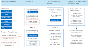 Apply Labels To Personal Data In Office 365 Microsoft Docs