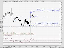 Airasia Stock Chart My Trading Adventure Stock Alert Airasia