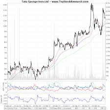 Sponge Iron Price Chart Two Year Technical Analysis Chart Of Tata Sponge Iron Ltd