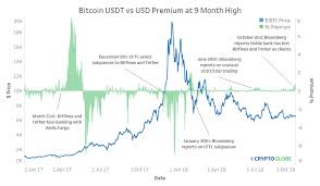 Usdt Usd Chart Untethered Bitcoin Usdt Premium Hits 9 Month High As