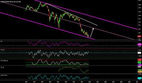 Lpi Stock Price And Chart Nyse Lpi Tradingview