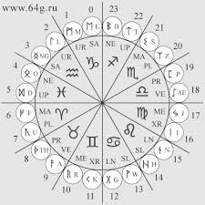 Runes And Zodiac Signs