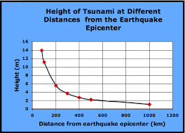 Tsunami Graphs And Charts Tsunami Geometry Calculating The Height Of A Tsunami Using