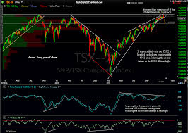 Tsx 50 Year Chart Tsx Toronto Stock Exchange Poised For A Correction Right