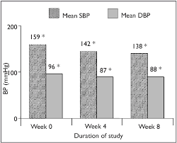 Bar Chart Shows The Systolic And Diastolic Blood Pressures