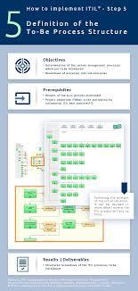 Itil Implementation Process Structure It Process Wiki