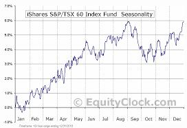 Canada Stock Index Chart Ishares S P Tsx 60 Index Fund Tse Xiu To Seasonal Chart