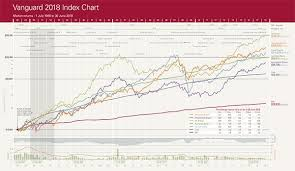 Investments Shares Vanguards Latest Annual Index Chart