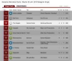 Hamburg Records Artist Development The Gogets Still Did It