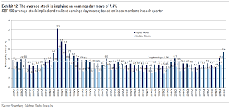 Big Chart Goldman This Chart Shows We Are Likely In For A Wild