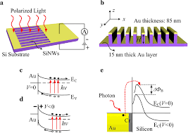 all si photodetectors a resonant cavity for near infrared fig 1 schematic