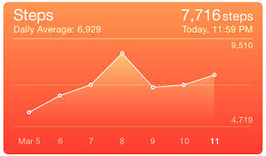 Line Chart Apple Health Health App App
