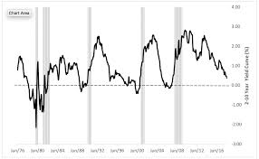 Should You Worry About An Inverted Yield Curve