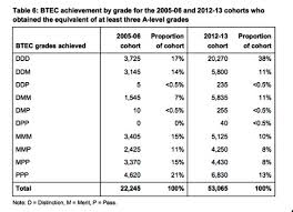 Ucas Tariff Chart The Problem With Btecs A Response To Pearson Plc Coffee