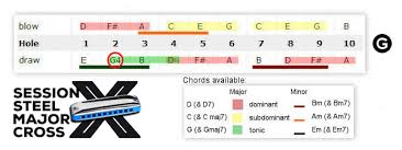Cross Harp Key Chart Session Steel Major Cross Tuning