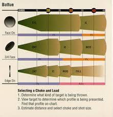 Briley Choke Tube Chart Briley Choke Chart Unique Doublegunshop Shotgun Chokes For