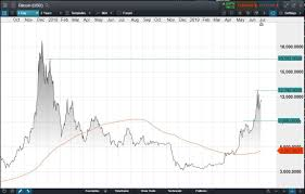 This allows you to speculate on bitcoin price movements without owning the actual cryptocurrency. Bitcoin Price The Boom Is Back Cmc Markets