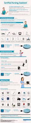 best ideas about registered nurse job description a great cna certified nursing assistant educational infographic cnapursuit com