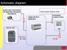 anilox roller using analog plc module schematic diagram an analog plc