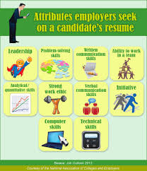 Chart showing attributes employers seek on a candidate's resume.  Leadership, Problem solving skills,