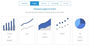 Common Chart Types 3 Tools To Create And Embed Graphs Or Charts Online