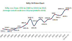 Mutual Fund Price Charts Why You Should Not Stop Your Monthly Sips