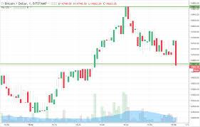Bitcoin Chart Candlestick Legit Bitcoin Mining Sugar Radio