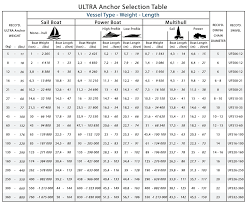 33 Experienced Anchor Line Size Chart