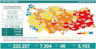 Sağlık Bakanı Fahrettin Koca güncel corona virüsü rakamlarını açıkladı (15  Temmuz 2021 koronavirüs tablosu) - Fotomaç