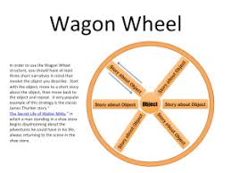 the descriptive essay assignment dr k s blog wagonwheel