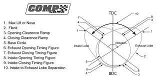 Cam Lsa Chart Big Inch Ls Engine Camshaft Guide Ls Engine Diy