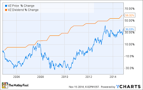 3 Reasons Verizon Communications Inc Is A Top Dividend