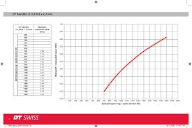 Spoke Tension Chart Dt Swiss Spoke Tensiometer Manual By Steve Fenton Issuu