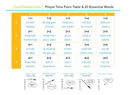 Pinyin Tone Pairs Table And 20 Essential Words By