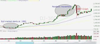 1987 Stock Market Crash Chart Tradingninvestment