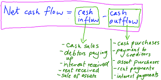 What Is Cash Outflows Cash Flow Forecasting Ashbourne Colleges Business Studies Blog