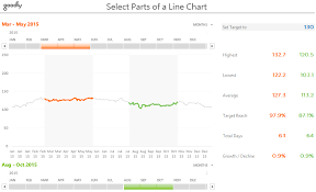Highlight Parts Of A Line Chart Goodly