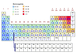 Allred Rochow Electronegativity Chart Periodic Table