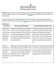 Historical Context Chart Historical Context Chart Docx His 100 Theme 3 Historical
