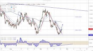 Fxwirepro Usdcad Trades Slightly Higher Nafta Trade