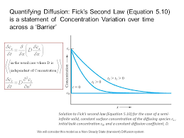 quantifying diffusion fick s second law equation 5