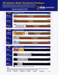 K5qhd Garland Amateur Radio Club Handouts
