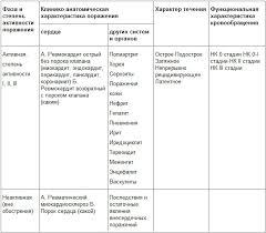 Сестринский процесс при ревматизме Сестринский процесс при ревматизме классификация ревматизма по А И Нестерову